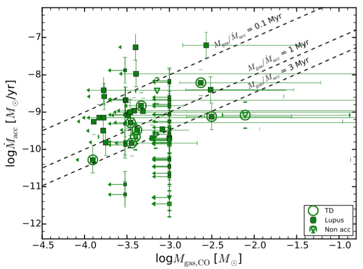 fig2 'No' correlation entre el logaritmo de la tasa de acrecion y el logaritmo de la masa del gas en el disco. Los simbolos otra vez representan las mediciones y sus incertidumbres. Las lineas negras muestran las edades (en mega-años) de los discos calculadas usando la teoria de discos viscosos. Primero, no hay ninguna relacion obvia entre las dos cantidades. Segundo, algunas de las edades calculadas no concuerdadn con edades calculadas con otros metodos. En realidad, los objectos deberian encontrarse entre las lineas de 1-3 Myr.
