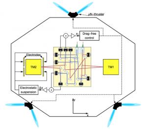 Figura 2 del trabajo: Esquema de la nave LISA Pathfinder. TM1 y TM2 son las masas de prueba. Δx es la cantidad que debe ser medida para calcular Δg, mientras que x1 es la distancia entre la primera masa de prueba y la nave. Ambas cantidades son medidas por interferómetros. Para controlar el experimento, la masa 2 se mantiene a una distancia fija de la masa 1 y centrada entre los electrodos, que sirven de escudo electrostático. No se muestran todos los electrodos. Más información sobre las fuerzas presentes se pueden encontrar en el trabajo.