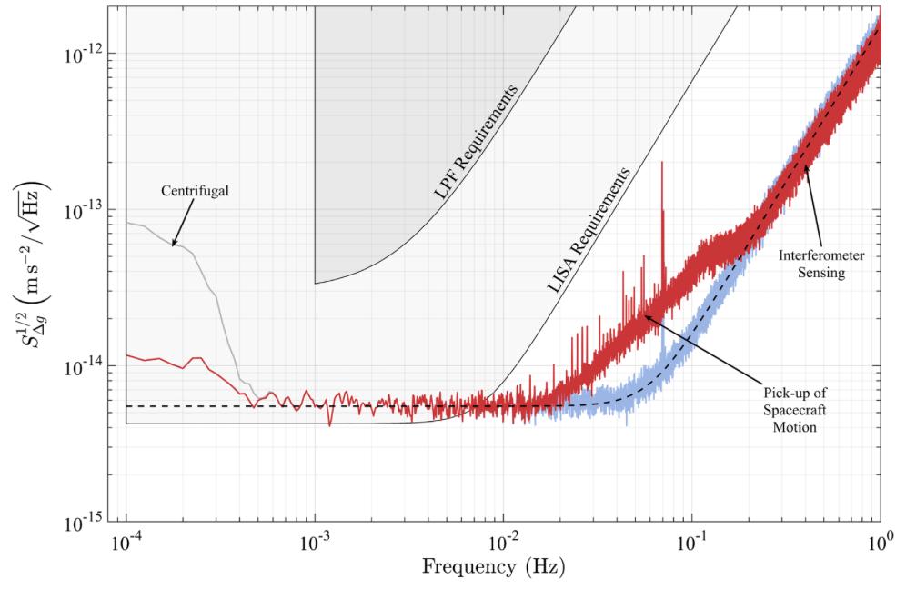 """Figura 1 del trabajo: éste es el resultado principal del trabajo. El ruido va como la raíz cuadrada la densidad espectral (eje y). Los datos se muestran en gris; la curva roja muestra los datos corregidos por la fuerza centrífuga y en azul claro se muestra el resultado luego de aplicar también la corrección por el movimiento de la nave. Nótese que la curva azul se encuentra muy por debajo del requisito impuesto sobre LISA Pathfinder (LPF), y para ciertas frecuencias, el ruido está incluso por debajo del requisito para un observatorio de ondas gravitacionales completo en el espacio (aquí indicado como """"LISA"""")."""