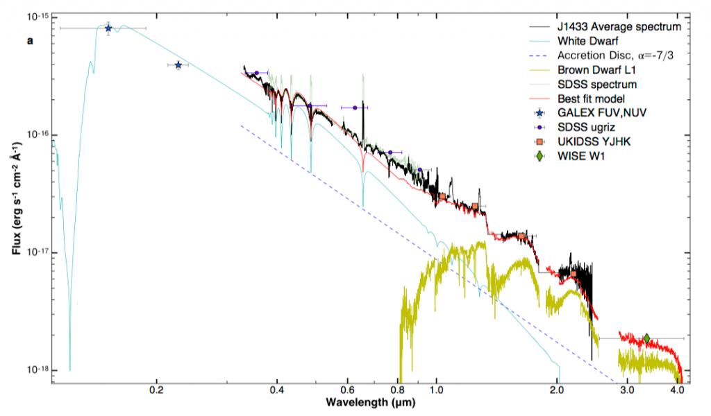 Spectrum of J1433