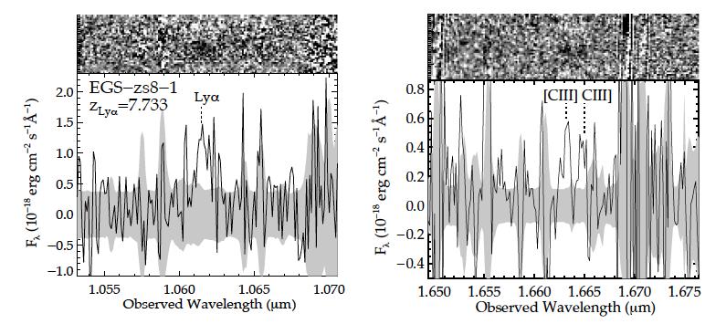 Figura 3: Espectroscopía para la galaxia EGS-zs8-1. A la izquierda se muestra Lyman alfa, y a la derecha el doblete . Crédito: Figura 1 del artículo.