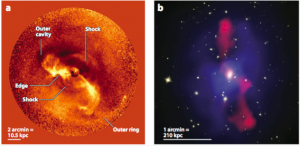 Figura 4: (a) Galaxia M87 con jets de AGN chocando contra el gas de los alrededores. (b) Imagén que muestra tanto la señal en radio (rojo) proveniente de los jets del AGN, como la emisión de rayos X (azul), que representan una clara evidencia de la retroalimentación del AGN.