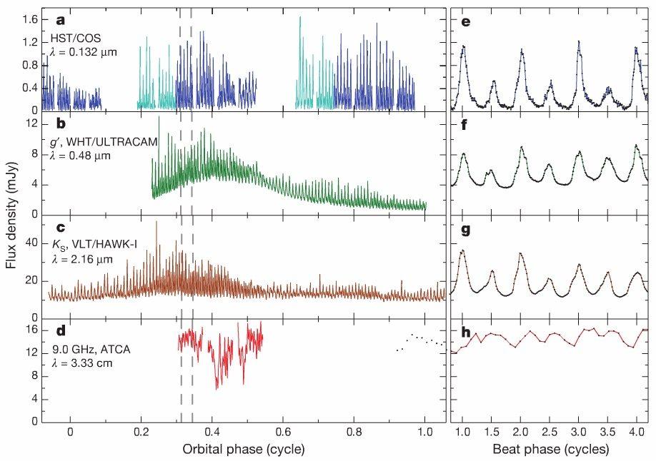 """Figura 2 del paper: """"A radio-pulsating white dwarf binary star"""""""