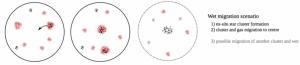 """Figura 2: Ilustración esquemática de la formación de un cúmulo a través de la """"migración activa"""", propuesta en el artículo."""