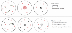 Figura 1: Diagrama esquemático de la formación tradicional de cúmulos globulares nucleares. (Arriba) formación del cúmulo in-situ. (Abajo) migración del cúmulo al centro galáctico. Las nubes rojas representan nubes de gas denso donde se formarán nuevas estrellas; los puntos negros representan grupos de estrellas; las flechas representan el movimiento de estos grupos en el espacio.