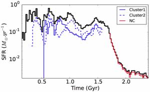 Figura 4: Evolución temporal de la tasa de formación de estrellas de (azul) los cúmulos masivos Cluster 1 y 2, (negra) la galaxia y (roja) el cúmulo globular nuclear. Después de la unión de los cúmulos masivos, ~1.7 Gyr, la energía liberada por las nuevas estrellas disminuye drásticamente la tasa de formación estelar de la galaxia.
