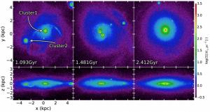 """Figura 3: Densidad de gas superficial de estrellas proyectadas (arriba) en el plano galáctico y (abajo) a través del disco galáctico. Cluste 1 y 2 se forman lejos del centro galáctico y luego se unen para formar un cúmulo globular nuclear. La forma achatada del cúmulo nuclear resultante, se observa en el panel de abajo a la derecha, la cual puede ser usada como una propiedad observacional del proceso de """"migración activa"""". (Cortado de la figura 5 en el artículo original)"""