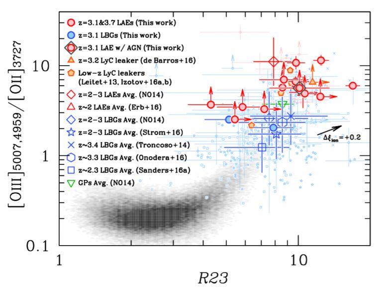 Razón entre la emisión en OIII y OII en función del indicador de metalicidad R23. Los puntos rojos muestran las fuentes emisoras de fotones de Lyman-alpha, mientras que los azules representan objetos sin emisión en Lyman-alpha. La nube de puntos negros representa la zona dominada por galaxias a redshift 0. Las galaxias emisoras de Lyman-alpha muestran una mayor emisión en OIII, lo que implica un espectro de fotones más energéticos.