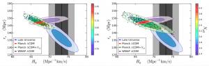 """Figura 2: Gráfico de Rs y H0 con los datros de PLANCK 2015 (en rojo), PLANCK 2015 considerando neutrinos (en verde), viejos datos del CMB de WMAP (en purpura), reconstrucción de la expansión del Universo independiente del modelo (en azul) y con supernovas (en negro y gris). La figura en la derecha tiene solo los datos """"recomendados"""" por PLANCK mientras que la de la izquierda tiene tanto los preliminares como recomendados. Puede verse que la elipse verde en la derecha alivia la tension entre los valores aceptados para H0 en el Universo Local."""