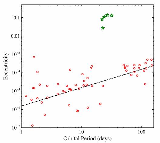 Figura 5 del artículo 1 . Relación entre la excentricidad y el periodo orbital para púlsares de milisegundo. Los círculos rojos muestran sistemas con órbitas circulares, que reproducen más o menos la predicción teórica representada por la línea discontinua negra. Las estrellas verdes representan los cinco sistemas excéntricos que no se pueden explicar mediante sistemas triples.