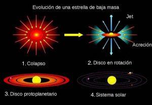 evolucion_estelar