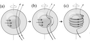 Representación gráfica de el proceso de entorchamiento de las lineas de campo magnético debido a la rotación del núcleo de una estrella. Figura 1 de Sabrina Sanchez et. al. 2014.