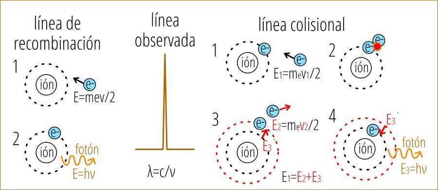lineas_recombinacion_colisión