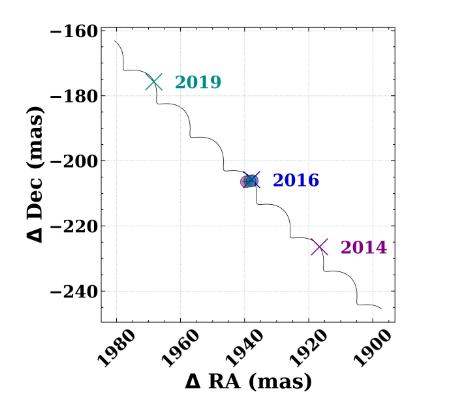 Sobre una línea se extienden tres marcas indicando posiciones esperadas en los años 2014, 2016 y 2019. En la marca del 2016 coinciden tres puntos.