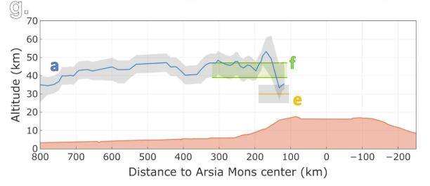 Gráfico de la altura frente a la distancia al centro del monte, cuyo perfil está superpuesto. Desde el centro al exterior, la altura empieza en 35 km, sube rápidamente a 50 y luego desciende progresivamente hasta 35.
