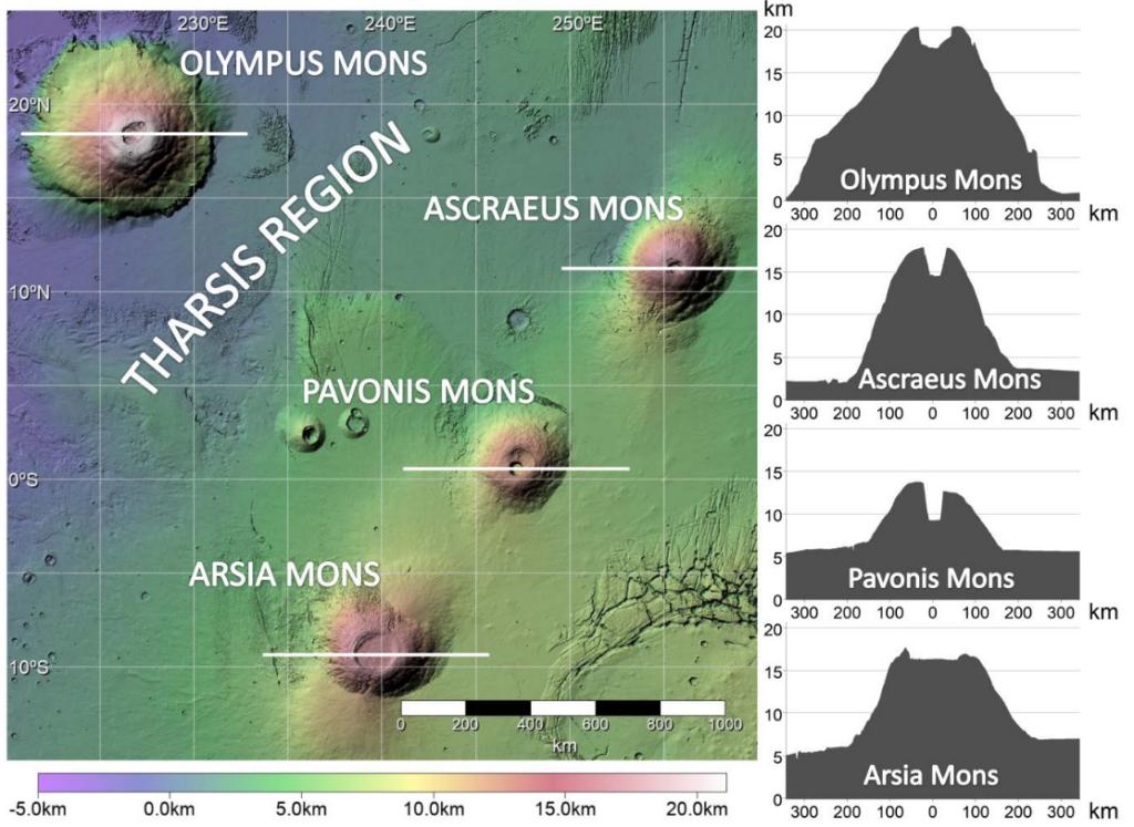 Figura de dos paneles. En el primero hay una vista superior de cuatro volcanes, el más grande a la izquierda, y los otros tres en diagonal a la derecha. En el segundo, los perfiles de los cuatro volcanes.