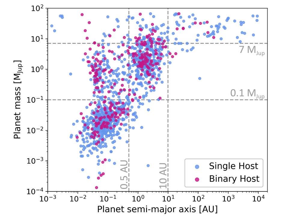 Gráfico de masa planetaria frente al semieje de la órbita, en escala logarítmica en ambos ejes. Dos líneas grises horizontales y dos verticales establecen nueve regiones sobre las que hay una nube de puntos azules y magentas. Estos están mayoritariamente en la zona izquierda, con semiejes menores de 10 unidades astronómicas.
