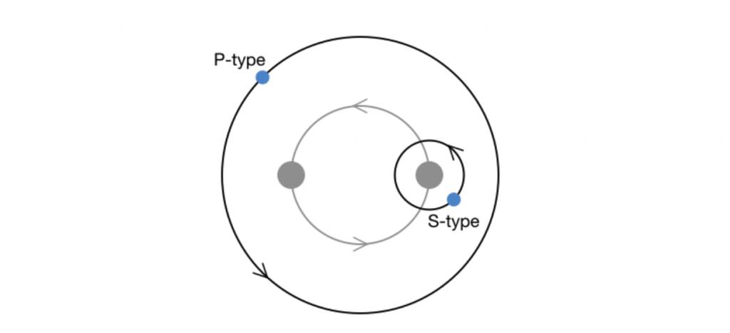 Dos circunferencias concéntricas. Sobre la más externa hay un círculo azul, y sobre la interna, dos círculos grises más grandes. Alrededor de uno de estos círculos grises hay una circunferencia con un círculo azul.