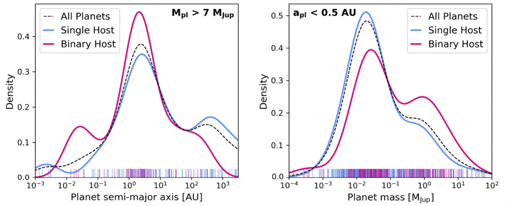 Dos gráficos de densidad. El izquierdo frente al semieje mayor en UAs, y el derecho frente a la masa planetaria. En cada uno hay tres curvas cercanas a cero en los extremos y que alcanzan distintas alturas en las zonas intermedias.