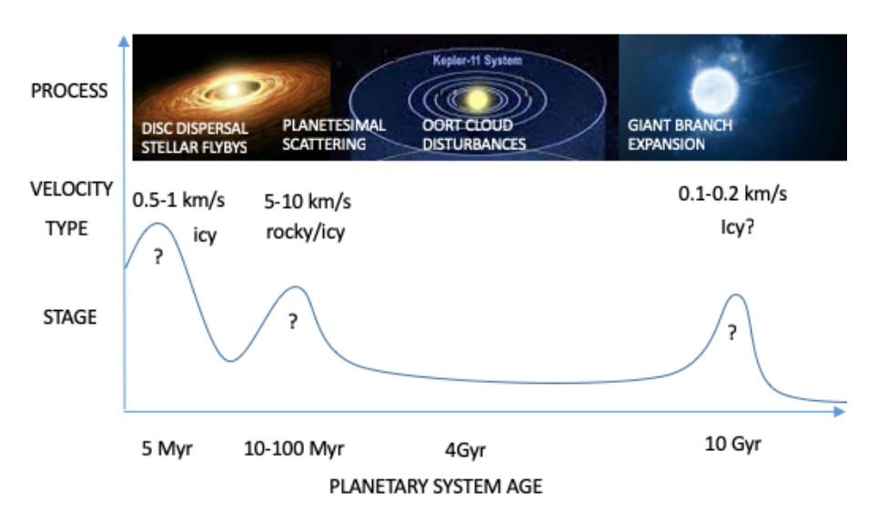 Curva con tres picos en función de la edad del sistema planetario. Sobre cada pico hay una imagen que ejemplifica la causa. El primero es el más alto y está en 5 millones de años, el segundo en 10-100 millones de años y el tercero, más separado, en 10 giga-años.