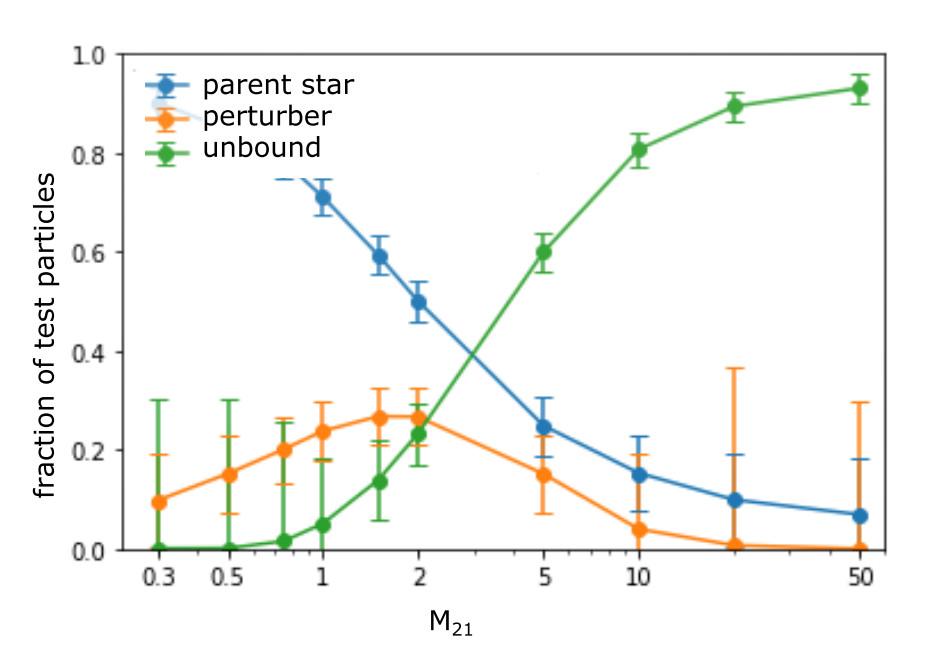 Tres curvas indican la fracción de partículas en función del cociente de masas. La curva azul tiene su máximo en el menor cociente y desciende hasta 0.1 para el mayor. La de verde asciende desde cero hasta uno suavemente. Y la naranja empieza en 0.1, alcanza un máximo de 0.3 para un cociente de dos, y desciende hasta cero.