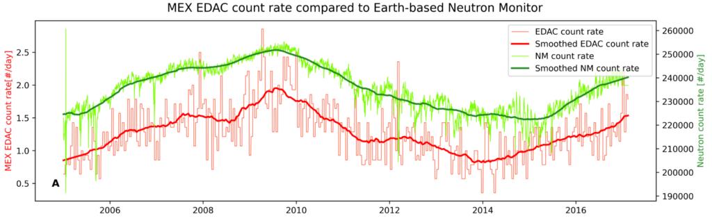 Dos curvas, verde y roja, de forma similar, pero desplazadas entre sí en el eje vertical. Ambas empiezan en el año 2005 con un mínimo y ascienden hasta tener un máximo en torno a 2009. A continuación descienden hasta un mínimo en 2014 y crecen hasta el final del gráfico en 2018.
