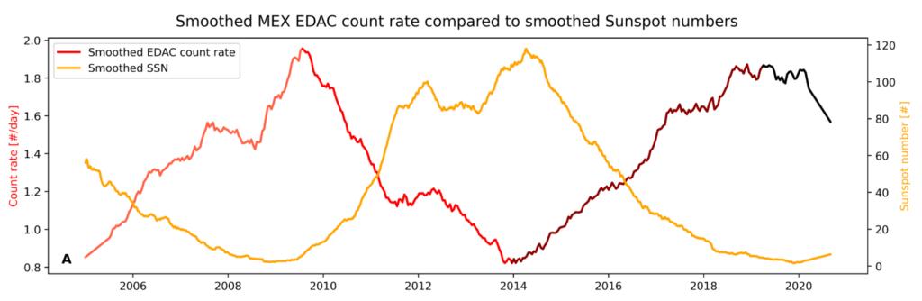 Dos curvas, una amarilla y una de tonos rojizos, muestran tendencias opuestas. Ambas empiezan en el año 2005 y evolucionan hasta 2009, donde muestran un mínimo y un máximo respectivamente. Siguen evolucionando hasta 2014, donde se invierten los extremos (amarilla en máximo y roja en mínimo), y acaban en 2021 invirtiendo de nuevo los extremos (amarilla en mínimo, roja en máximo).